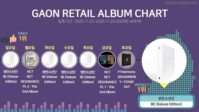 가온차트가 48주 차 앨범 판매량 집계 결과를 발표했다. 방탄소년단은 22일과 24·25·26일 등 총 4일간 가장 많은 판매고를 올렸다. /가온차트 제공