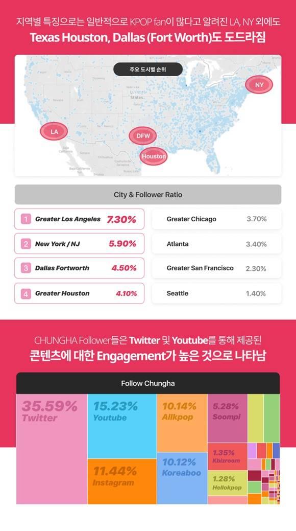 청하의 팬덤은 트위터와 유튜브 콘텐츠 참여도가 다소 높은 것으로 나타났다. /더쿠스 제공